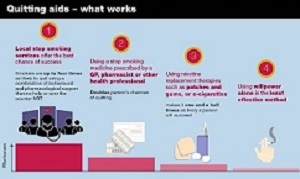 Public Health England: Stopping smoking – What works?